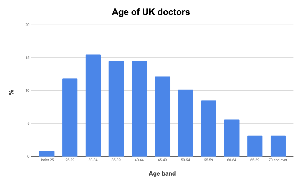 Age of UK doctors