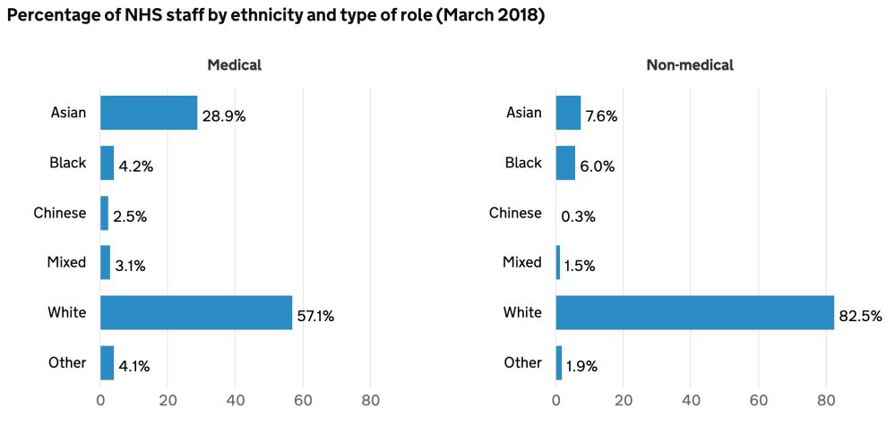 Percentage of NHS staff by ethnicity and type of role (March 2018)